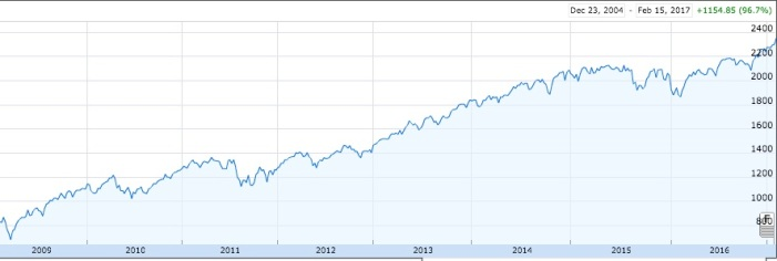 S&P500 sicne 2005